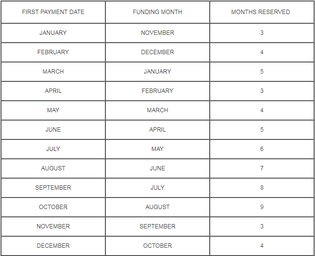 escrow-impound-account-chart